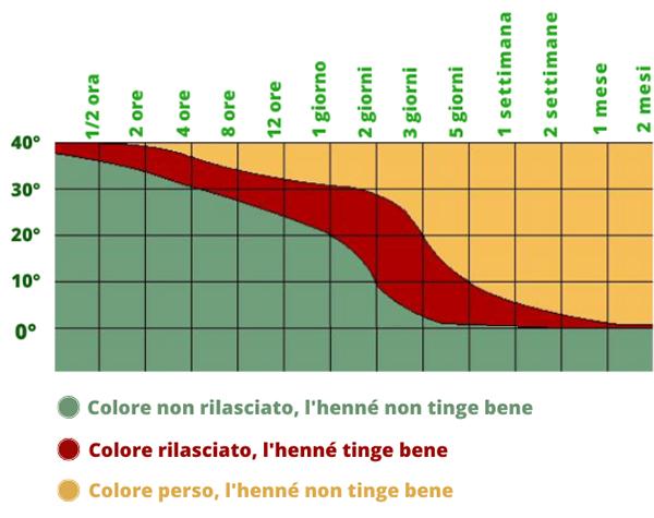 Grafico ossidazione henné